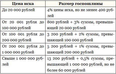 Размер госпошлины за рассмотрение искового заявления в суде